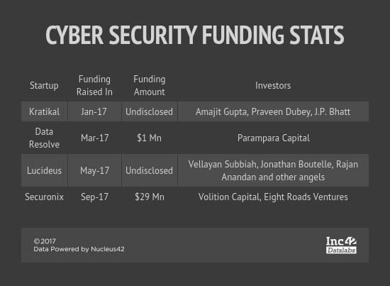 sequretek-cyber security-startups