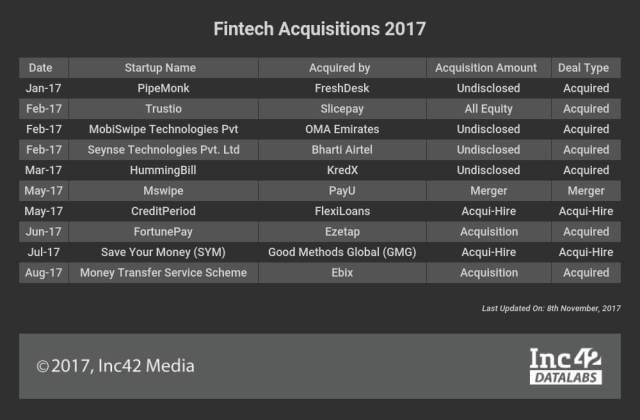 fintech-acquisitions-2017-sta