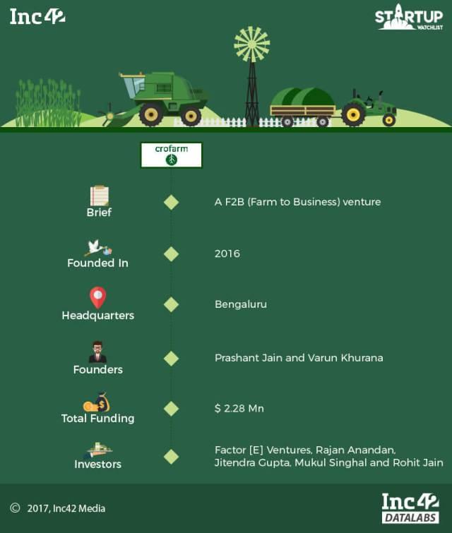 agritech-agritech startup-startups