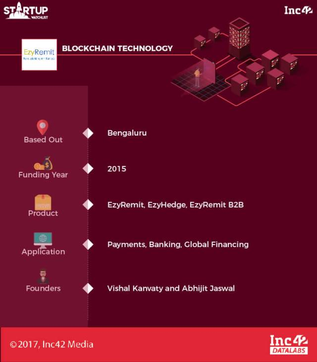 Indian blockchain startup