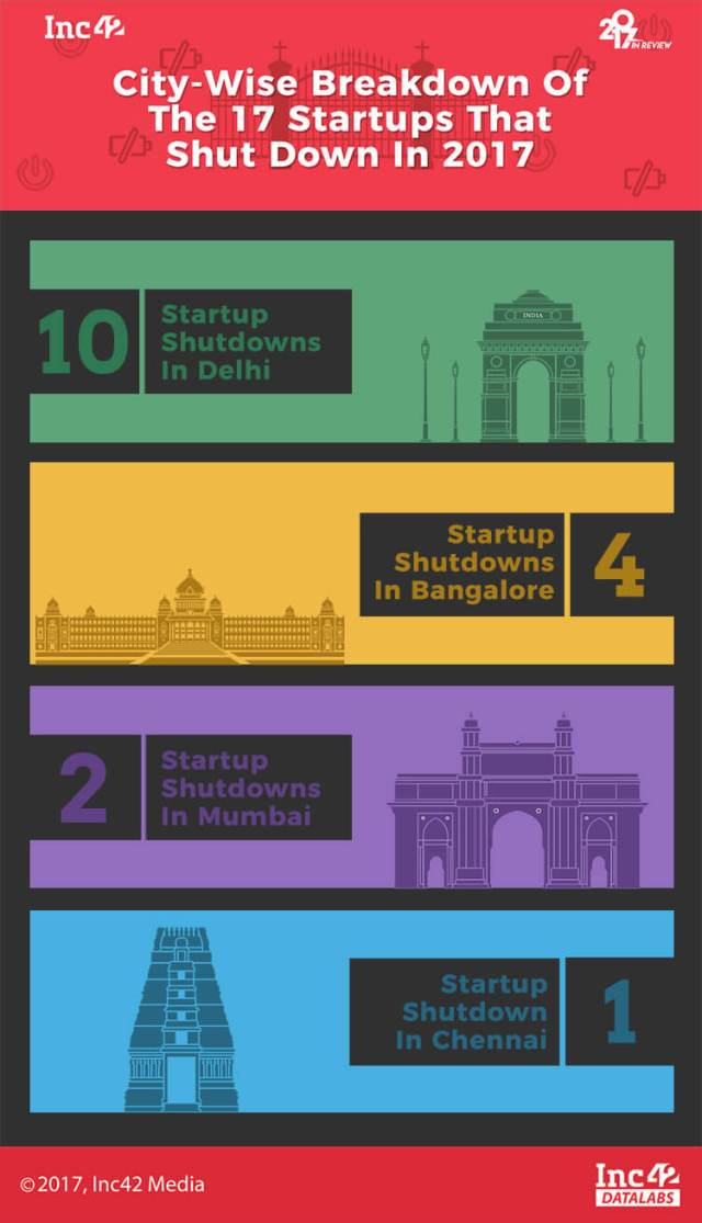 Indian startups-startup shutdowns-2017