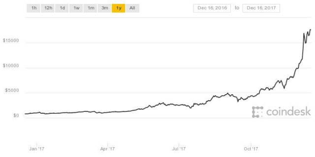 Bitcoin-cryptocurrency-exchange-coindesk-price