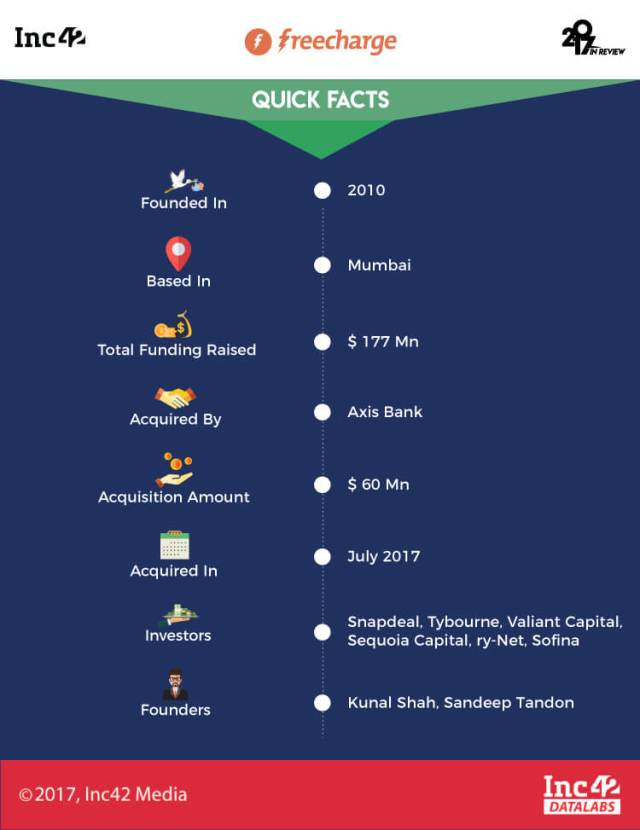 indian startup acquisitions-acquisitions-2017