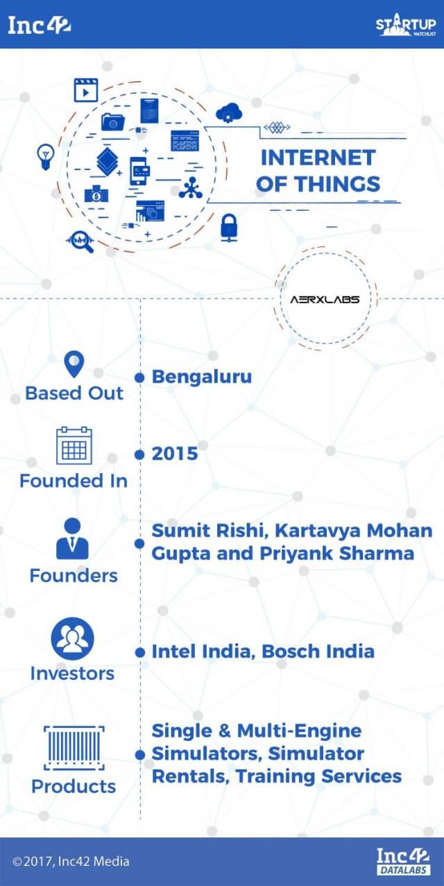 iot-iot startups-indian iot startups-aerx labs