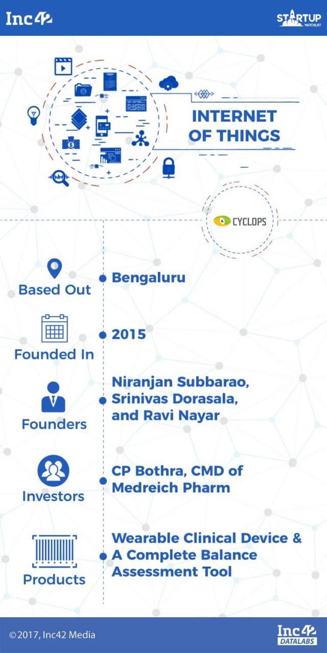 iot-iot startups-indian iot startups-cyclops