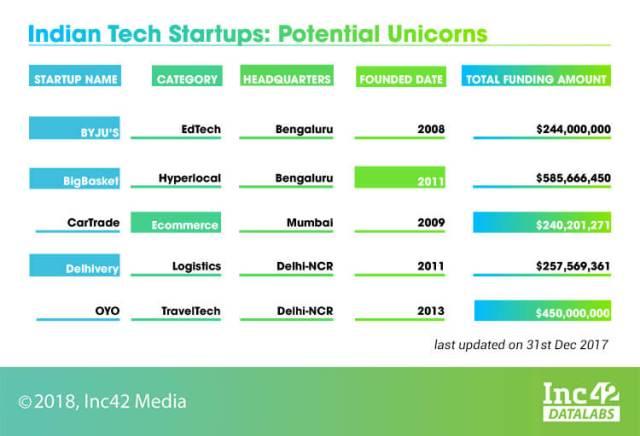 unicorn-tech startups