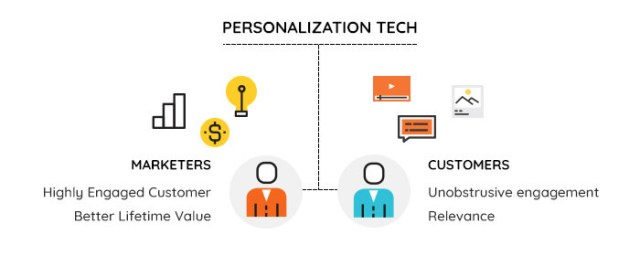 Personalisation Tech: The Key To The Future Of Marketing Automation