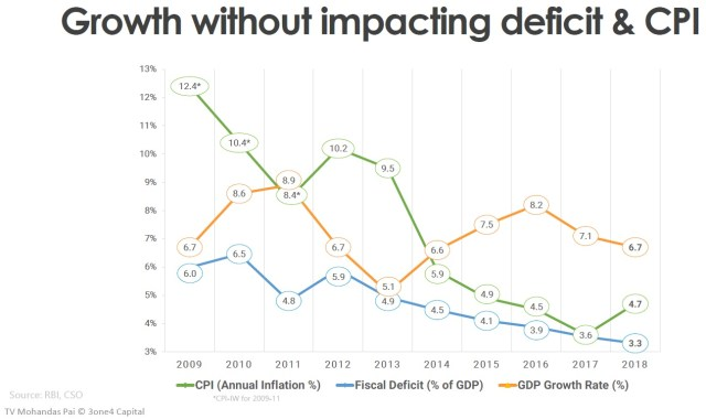 India's inflation, GDP growth rate