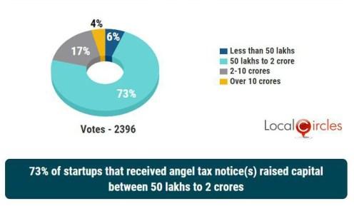 Angel tax Survey