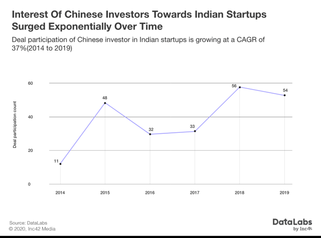 Chinese(China) investment in Indian startups