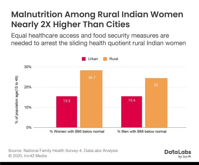 Malnutrition among Indian women