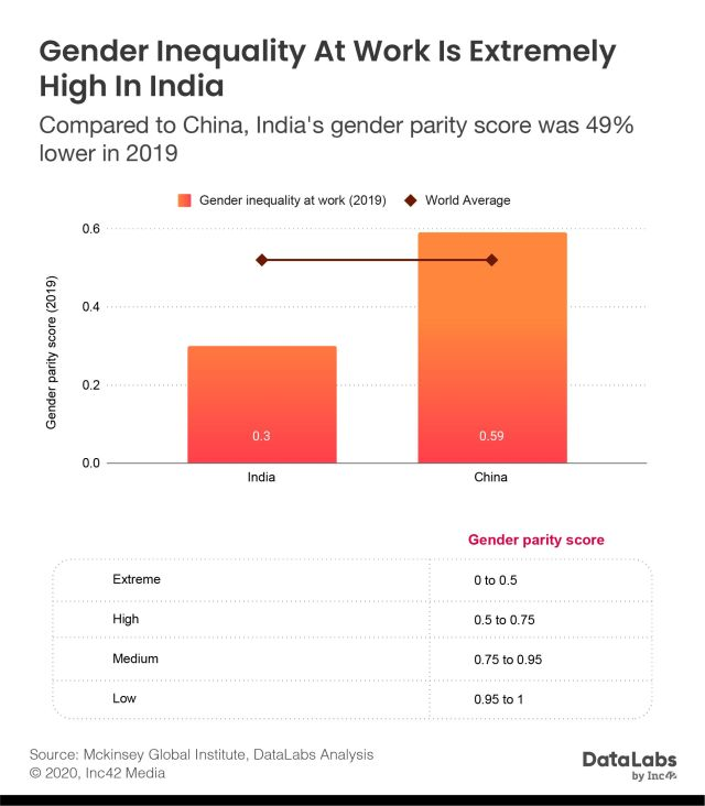 Gender Inequality At Work In India