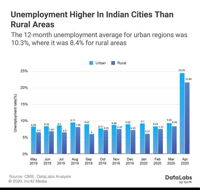 Urban and rural unemployment in India 2020