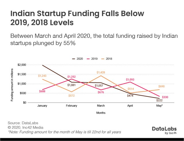 startup funding in 2020, the post Covid-19 era