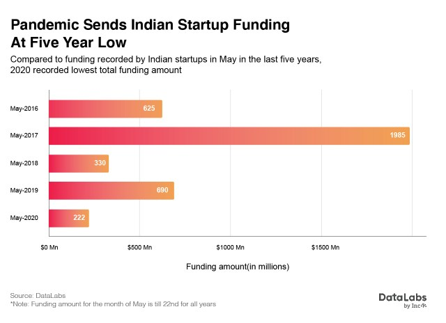 Indian startup funding in 2020