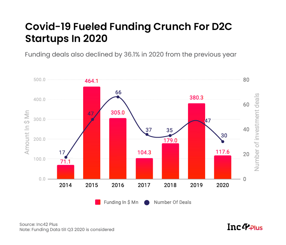 Covid-19 impacted D2C startups funding
