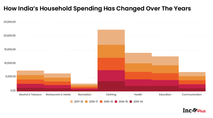 How India's Household Spends Have Changed Over The Years