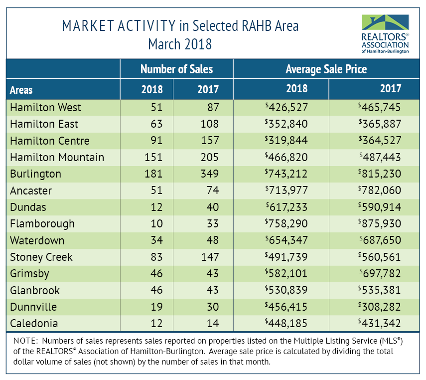 RAHB Market Activity March 2018