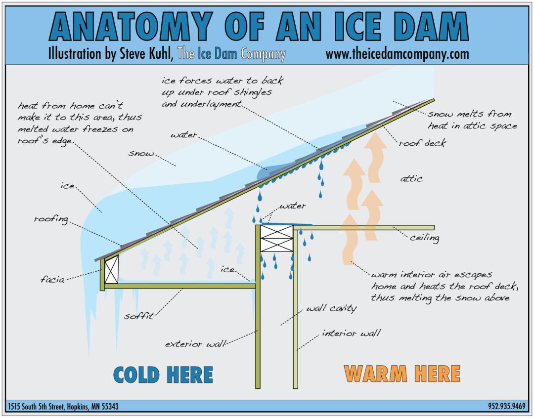 Ice Dam- Idaho Falls