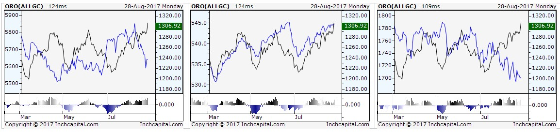 The picture shows three different charts concerning the Gold To Moodys Commodity index (commobities global index) to JPM GBI (global bond index) and to MSCI ACWI IMI TR (global equity index).