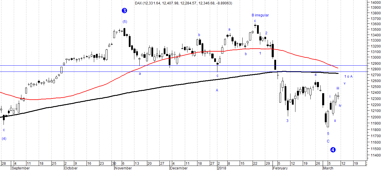 The picture shows candletick daily chart of the DAX index analyzed with Elliott Wave Theory