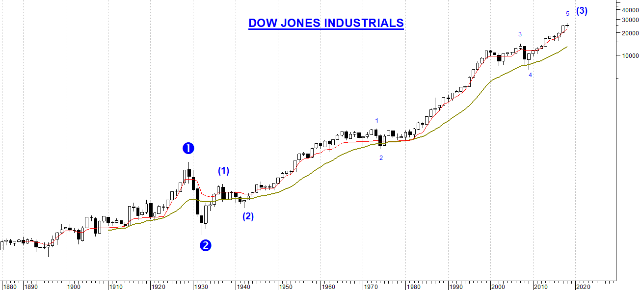 The picture shows historical Dow Jones index chart shown in yearly candlestick price style, in semi logarithmic scale from 1885 to today, with two reference moving averages always in bullish upward and Elliott counting in search of the wave end (3) of ③, then will follow wave number (4) bearish and wave (5) always bullish, this part of major wave ③ bullish.
