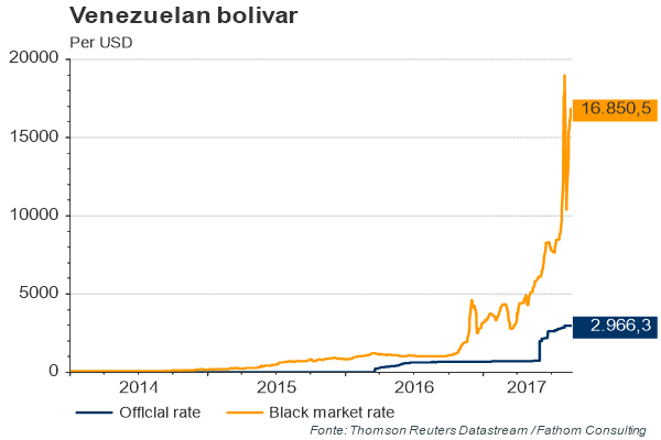 The chart shows the trends of Black Market and Official Rate of the Bolivar vs. USD in the last four years. It points out that in reality the Venezuelan currency depreciated by about six times more than what is officially declared.