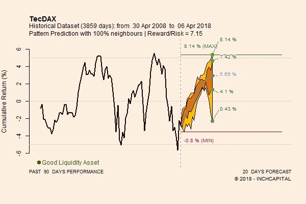 The graph shows the linear perspective trend (only closures) of the TecDax index for the subsequent twenty work sessions. as of 9 April 2018.