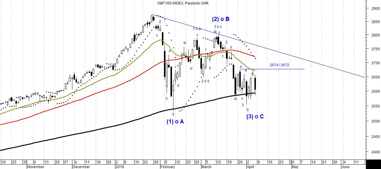 The picture shows the candlestick daily chart of the S&P500 index, analyzed according to Elliott Waves Theory.