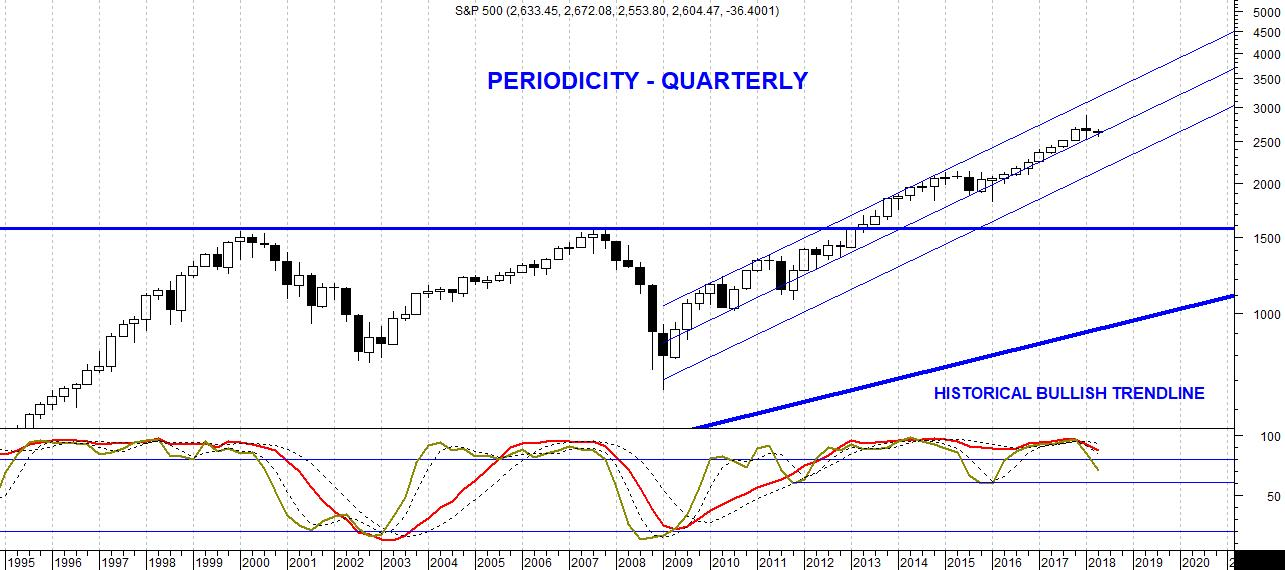 The picture shows the candlestick quarterly chart of the S&P500 index to analyse the log term bullish trend still ongoing.