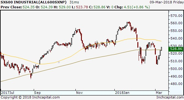 The picture shows the daily candlestick chart of the STOXX600 Industrials Sector
