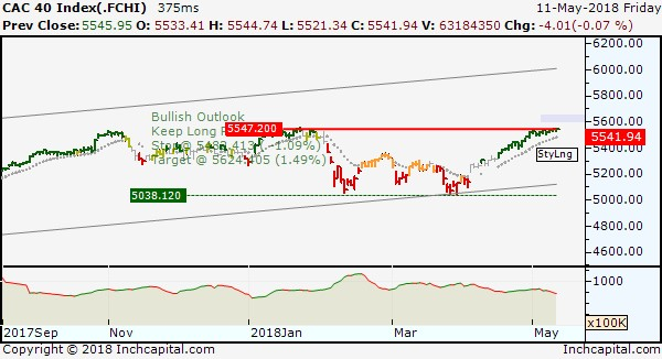 The picture shows the short term bullish trend of Cac40 Index, depicted by daily bar chart