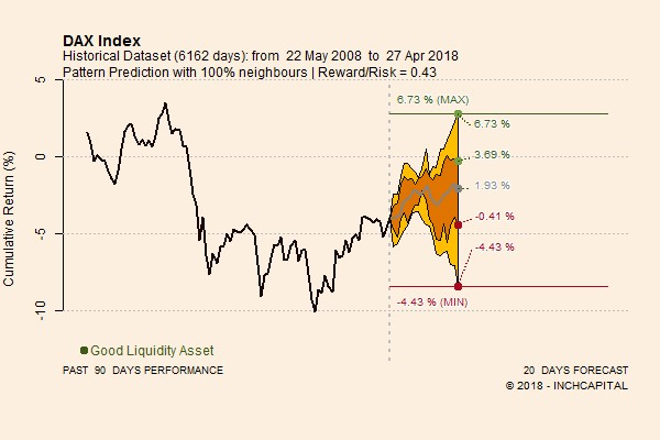 The pictures shows the Dax Index pattern prediction for the next 20 trading days elaborated by means of quantitative analysis.