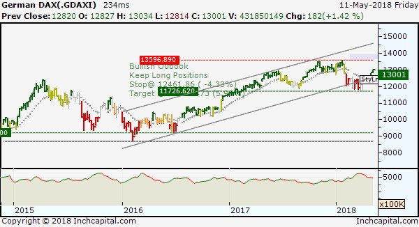 The picture shows the Dax weekly bar chart to represent medium / long term trend that is ongoing bullish.