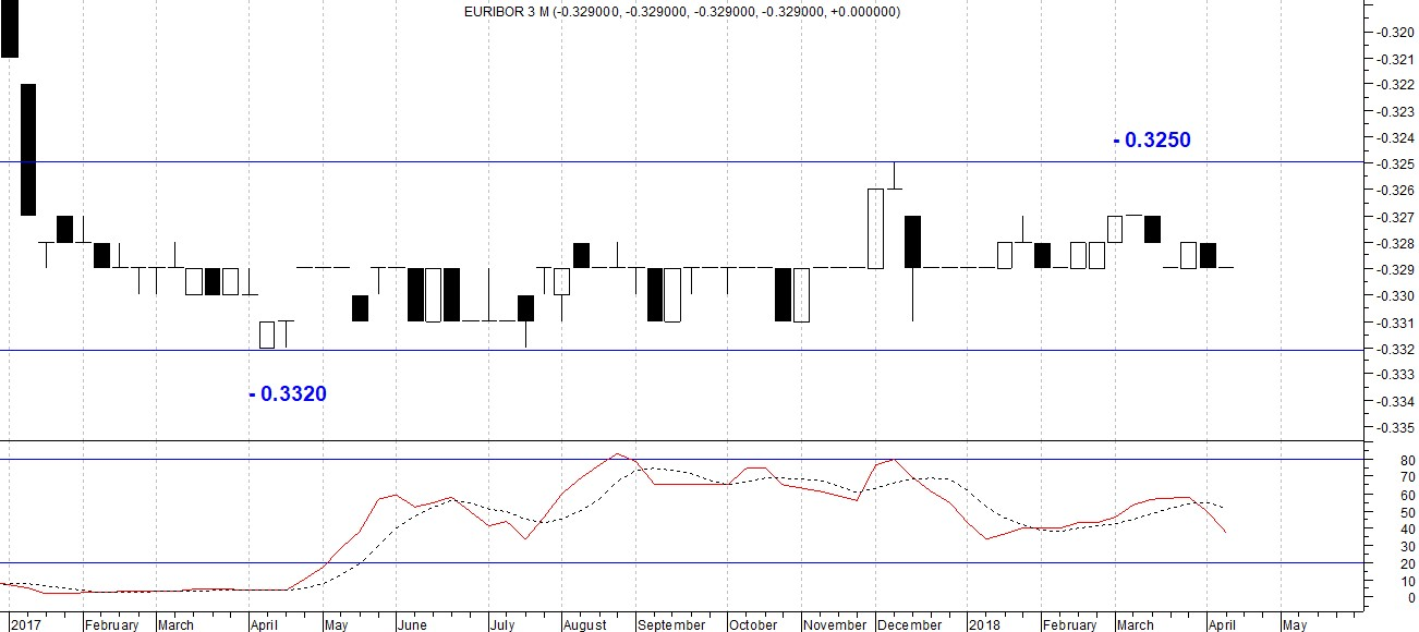 The picture show the EURIBOR sideway trend. The weekly candlestick chart highlights two very important static demand and supply levels without any kind of break.
