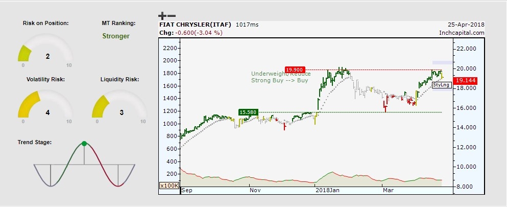 The picture shows the daily bar chart bullish trend of Fiat Chrysler one of the most strongest stock in Italy.
