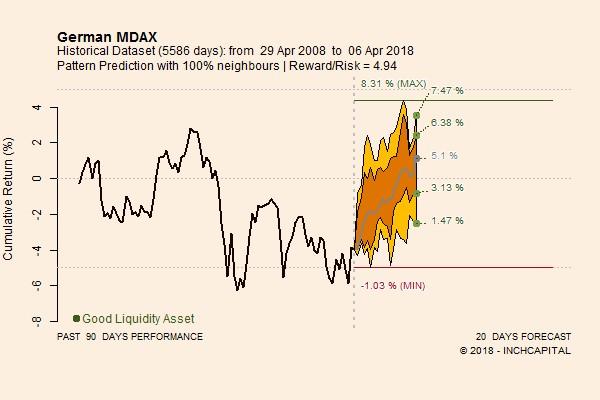 Il grafico evidenzia l'andamento prospettico atteso per l'indice German Mdax per il periodo 6 aprile 11 maggio, poi di fatto effettivamente verificatosi.
