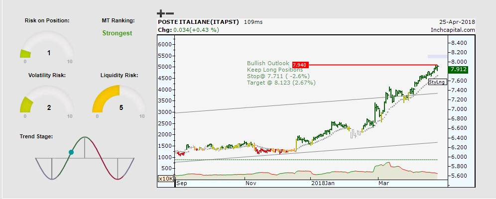 The picture shows the Poste Italiane bullish trend one of the most strongest stock in Italy depicted by daily bar chart