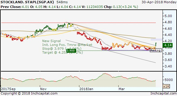 The pictures shows a Stockland Corporation daily bar chart with a new break out buy signal.