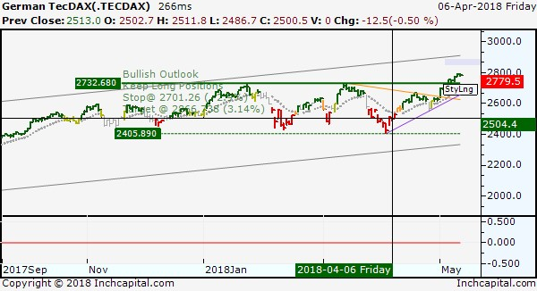 The picture shows the bullish short term of TecDax Index represented by daily bar chart which highlights the good previous forecast of April 6, 2018.