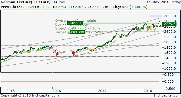 The picture shows the bullish long term of TecDax Index, represented by a weekly bar chart which record new tops respected the previous 2017 tops