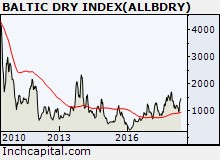 The picture highlights the long term trend of Batic Dry Index, depicted by linear weekly chart of the last 8 yr. For the first time there is a strong buy signal.