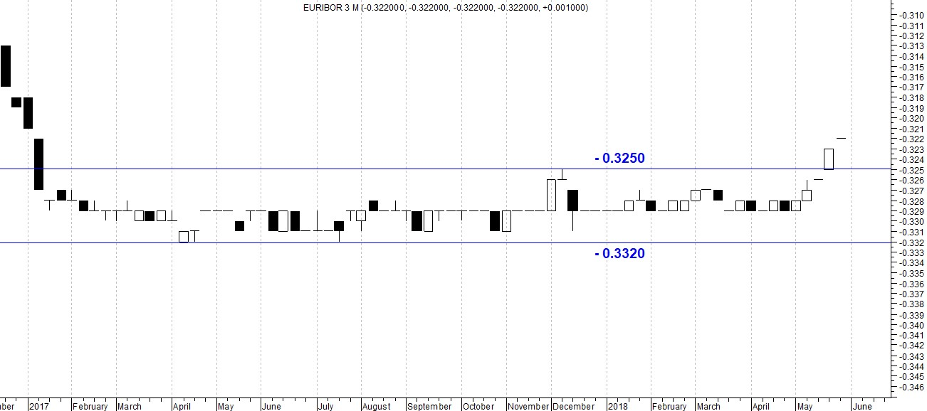 The picture shows 3MTH Euribor interest rates, represented by a candlestick chart
