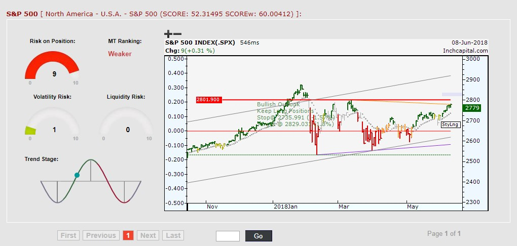 The daily bar chart shows the trend of the S&P 500 index which is currently bullish