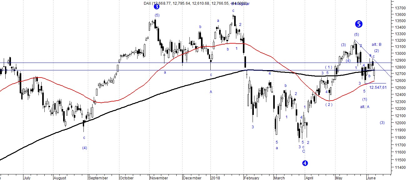 The chart shows the performance of the DAX 30 index with the risk that a downward trend may occur in the next trading days. The analysis was carried out based on Elliott's wave theory