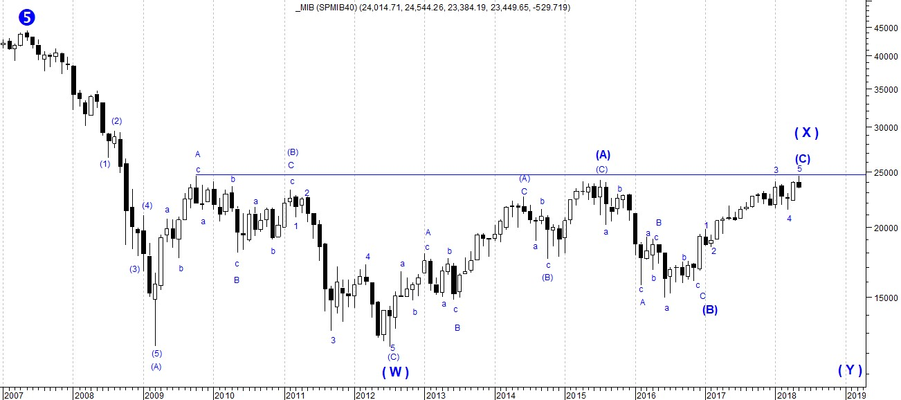 The picture shows FTSE MIB 40 long term trend depicted by a monthly candlestick chart with Elliott Wave Forecast for the next two years