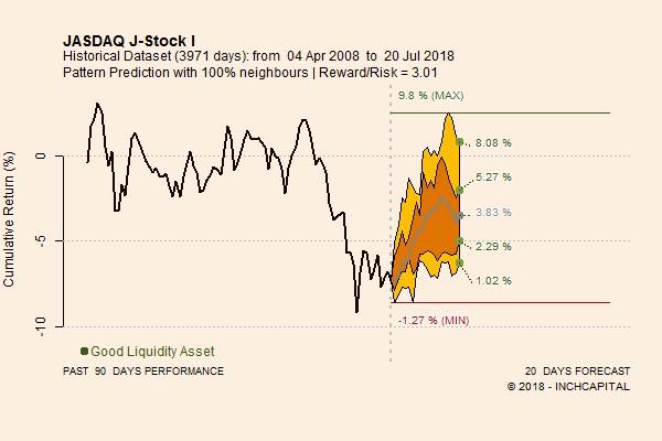 L'immagine evidenzia l'andamento prospettico a venti sedute dell'indice giapponese JASDAQ. le previsioni quantitative sono rialziste