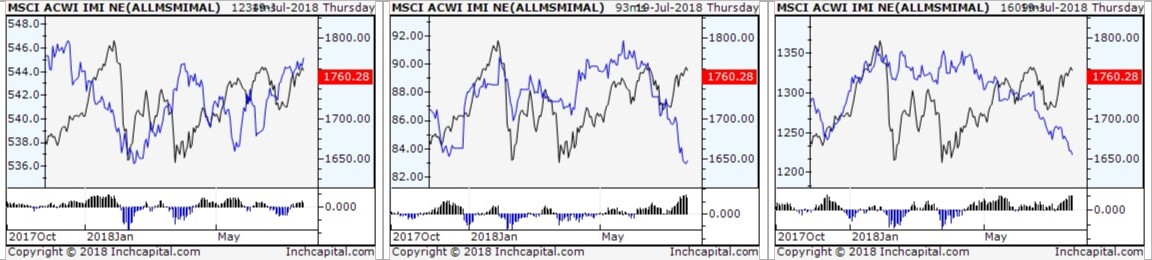The picture shows three spread analysis between MSCI ACWI IMI NET TR Local (Global Equity) versus respectively JPM GBI (Global Government Bonds), DU UBS (Global Commodities) and Gold