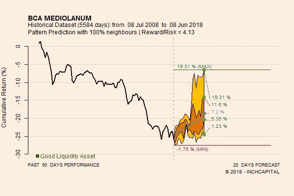 mediolanum trading