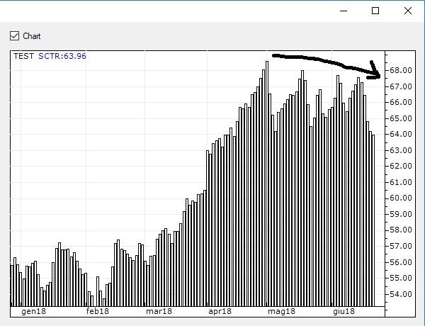 Il grafico evidenzia i punteggi giornalieri evidenziati dal DSS sul titolo Moncler. La dinamica è divergente ed in progressiva flessione.
